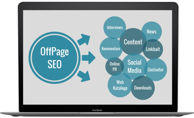 Techniques We Follow for Off-Page Optimization