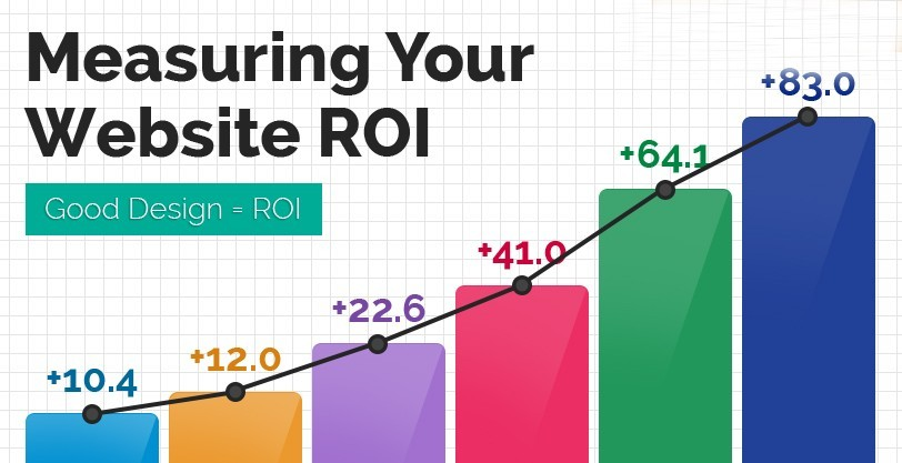 Impact Of Website Redesign on Your Business ROI